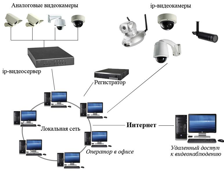 Пример системы видеонаблюдения